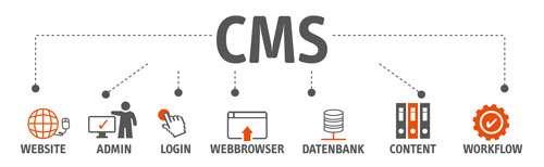 Content-Management-System (CMS), Inhaltseingabe System
