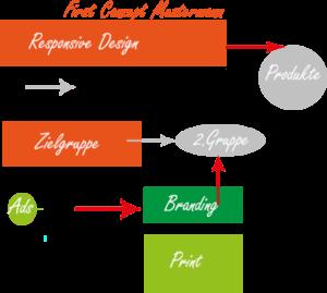 Plan für Webseite